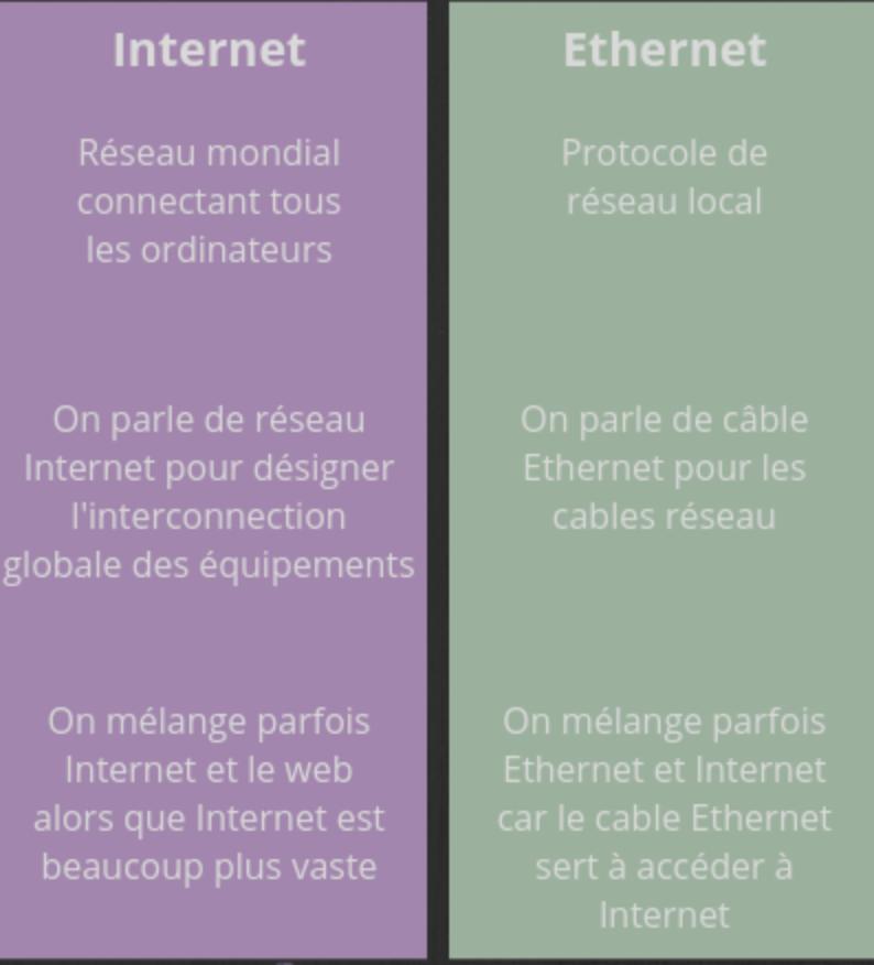 Les différences entre Internet et Ethernet