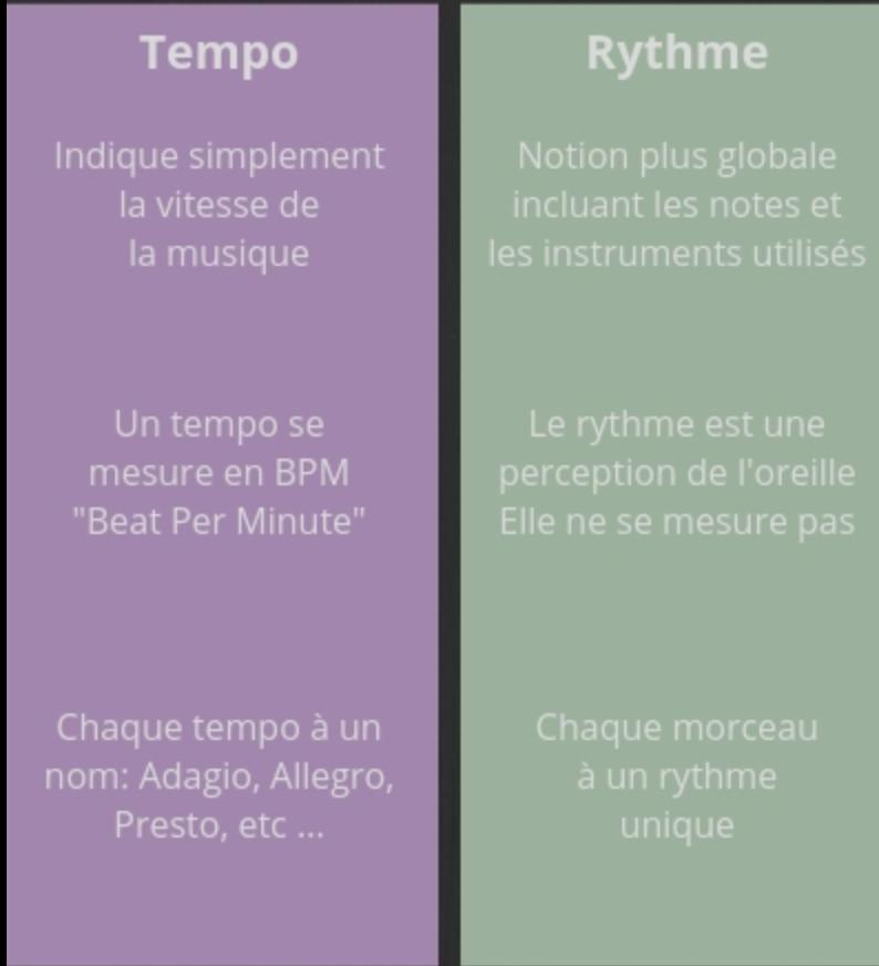 Tour d'horizon des différences entre tempo et rythme